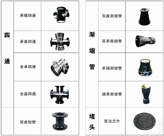 球墨给水管件分类